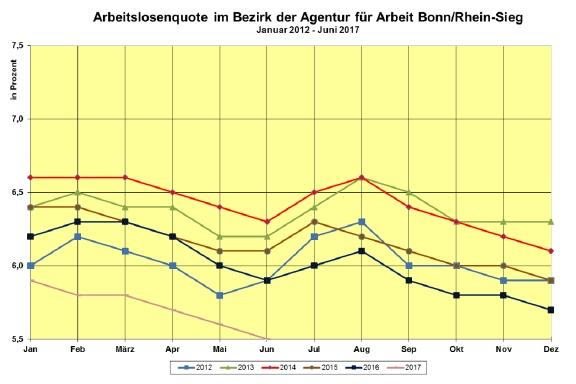 Arbeitslosenquote im Bezirk der Agentur für Arbeit BonnRhein Sieg für Juni 2017