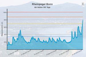 Bonner Rheinpegel vom 7. Januar 2017 bis 8. Januar 2018